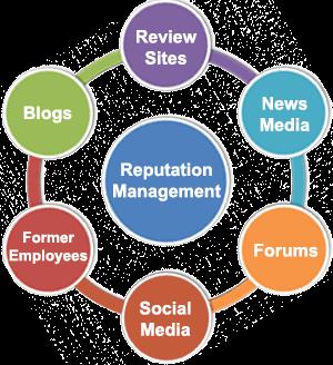 Sacramento Online Reputation Management Specialists